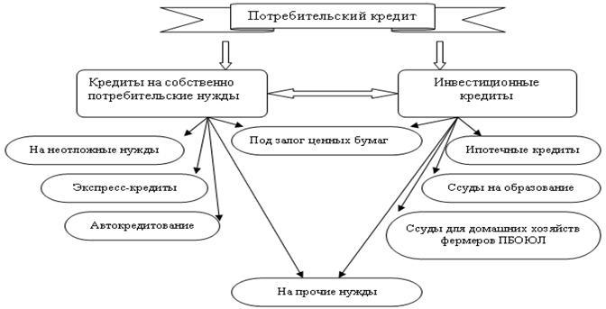 Понятие и сущность потребительского кредитования